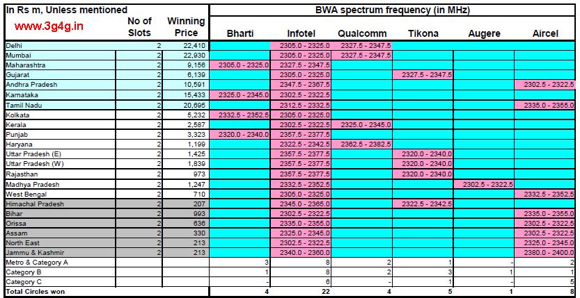 4G Spectrum Auction results - BWA - Wimax / LTE as