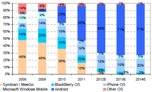 Mobile-OS-MarketShare