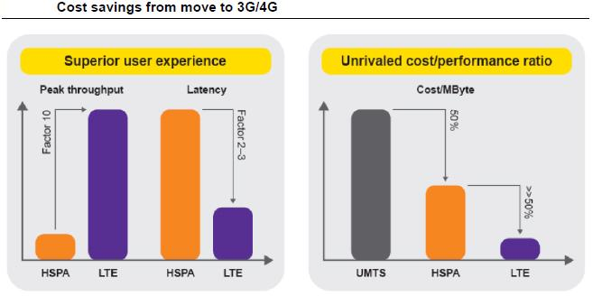 Cost Saving Migrating to 3G / 4G network