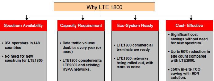 why lte 1800mhz