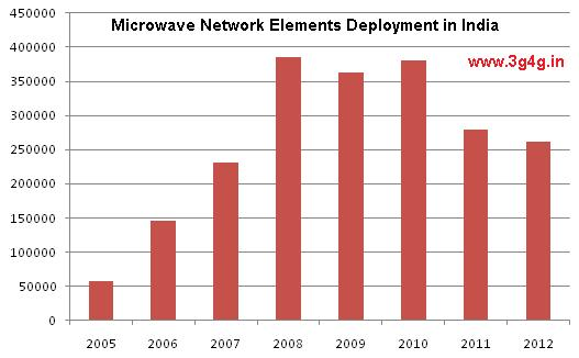Microwave Network Elements Deployment in India 2005-2012