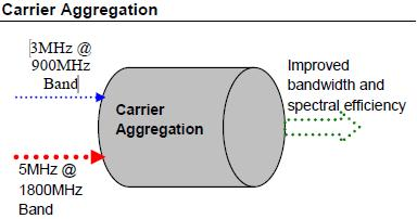 Carrier Spectrum Aggregation in 4G LTE-Advanced