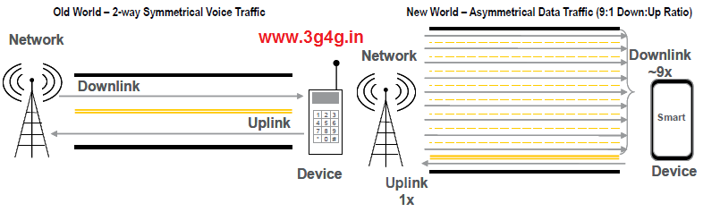 Changing Spectrum Usage Voice Vs Data