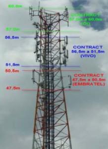 Telecom Tower Components