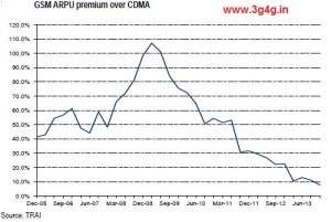 GSM Vs CDMA ARPU in India