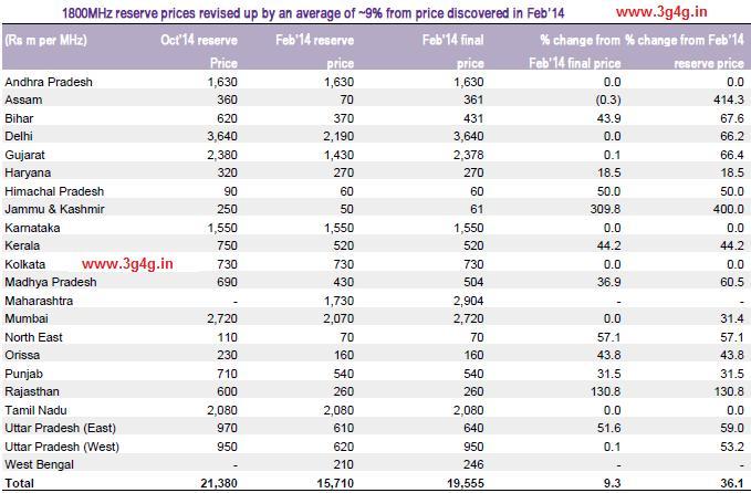 1800Mhz Reserve Price