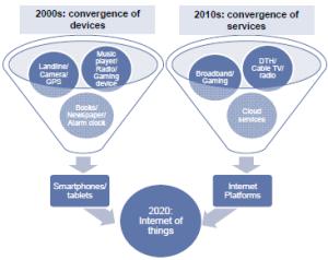 Convergence on IP