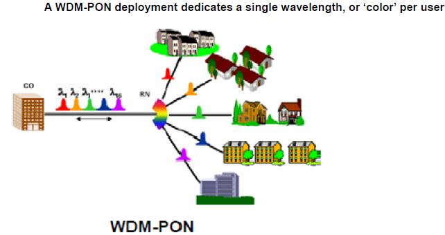 WDM-PON Google Network Architecture for Fiber Broadband